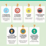 Infografía razones soft libre en inglés