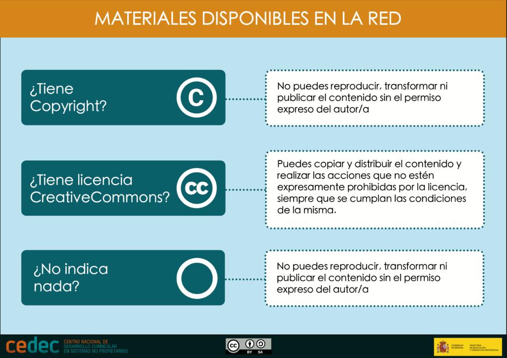 """Cedec. Infografía """"Materiales disponibles en la red"""". CC BY-SA"""