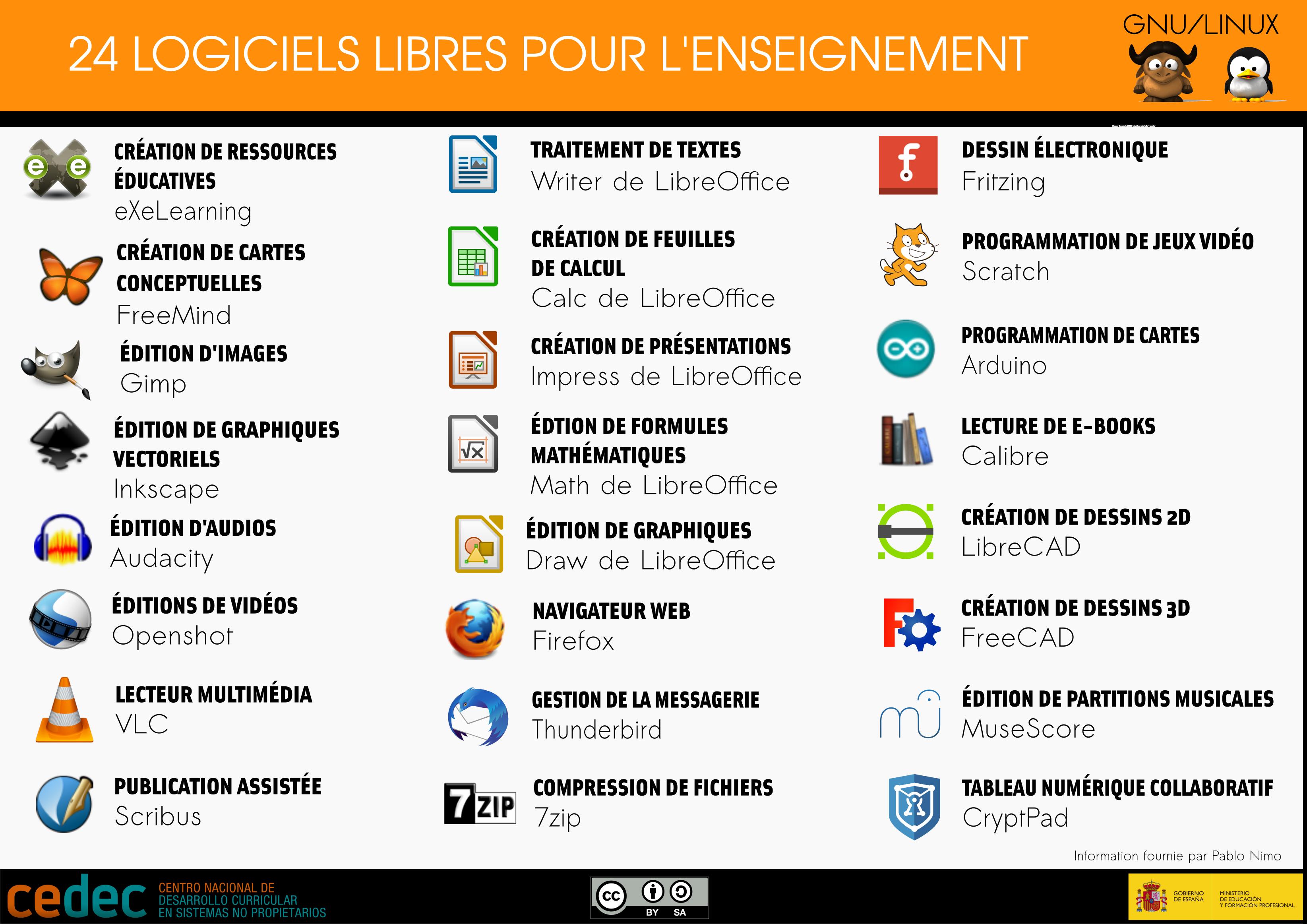 """Traducción de la infografía """"24 herramientas de software libre para el aula"""" a francés"""