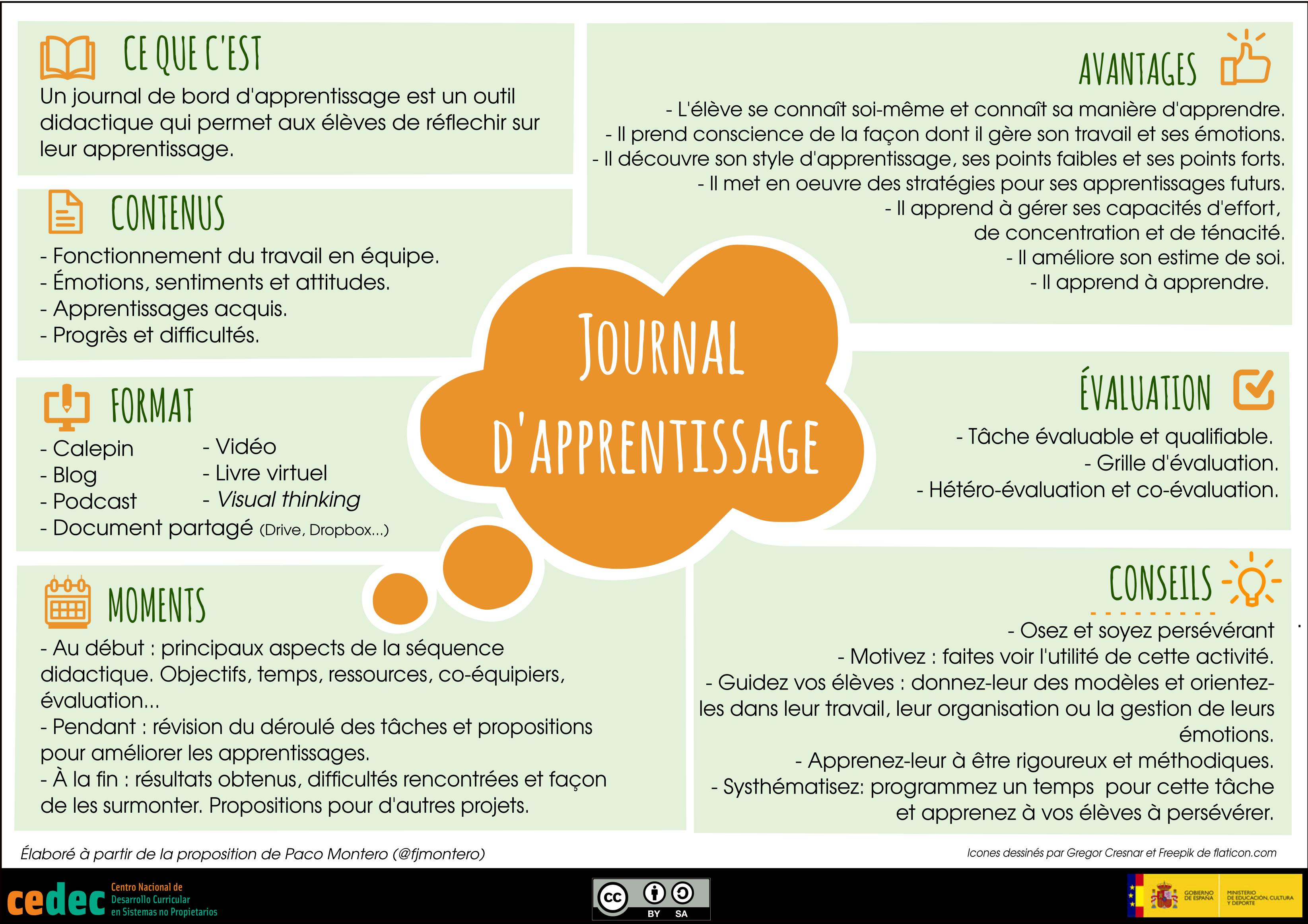 """Traducción de la infografía """"Diarios de aprendizaje"""" al francés"""