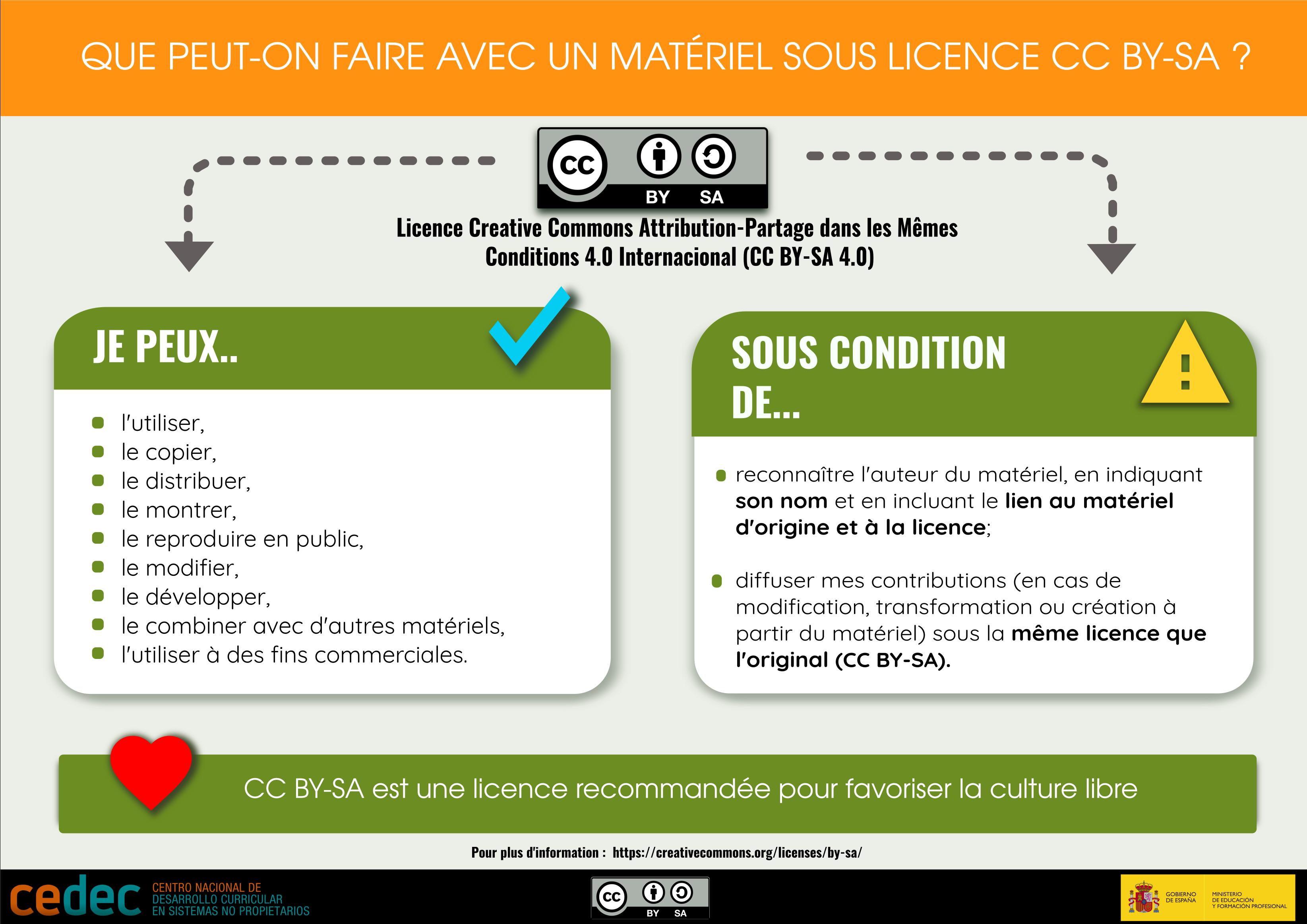 """Traducción de la infografía """"¿Qué puedo hacer con un material con licencia CC BY-SA?"""" al francés"""