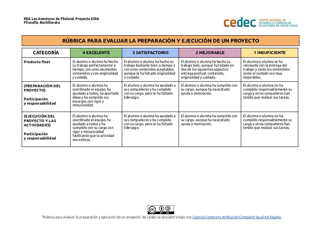 Imagen de la rúbricaRúbrica para evaluar la preparación y ejecución de un proyecto