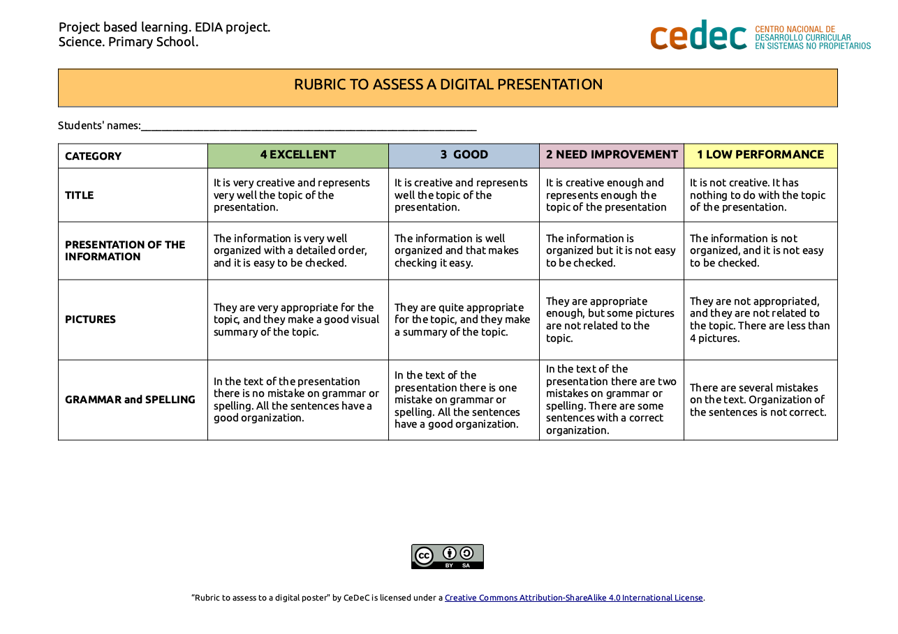Imagen de la rúbricaRubric to assess a digital presentation